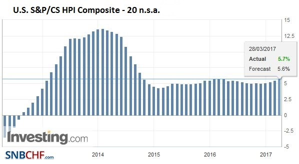 U.S. S&P-CS HPI Composite - 20 n.s.a. YoY, January 2017