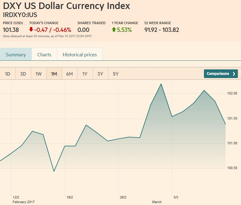 US Dollar Currency Index, March 11