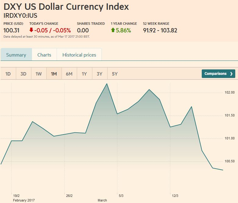 US Dollar Currency Index, March 18