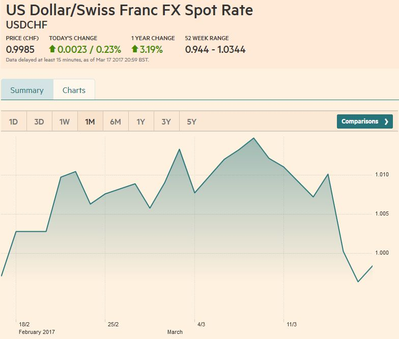 US Dollar/Swiss Franc FX Spot Rate, March 18