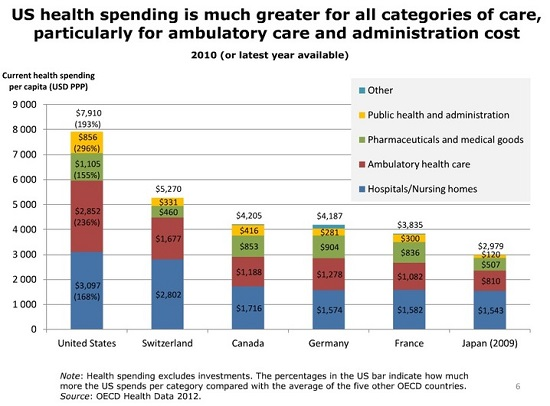 U.S. Healthcare Greater Spending for all Categories