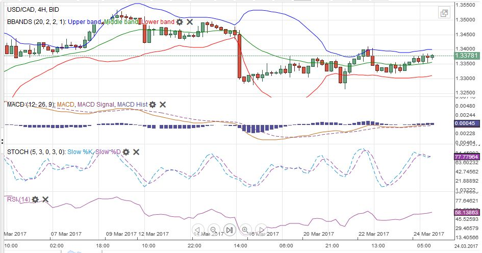 USD/CAD MACDS Stochastics Bollinger Bands RSI Relative Strength Moving Average, March 25