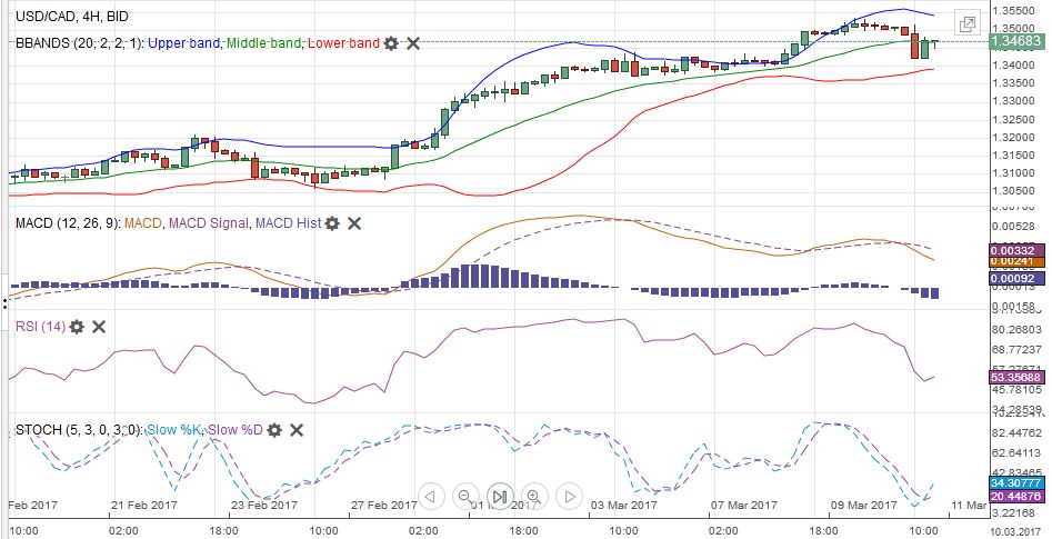 USD/CAD with Technical Indicators, March 06 - 11