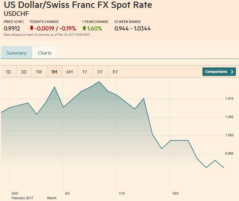 US Dollar/Swiss Franc FX Spot Rate, March 25