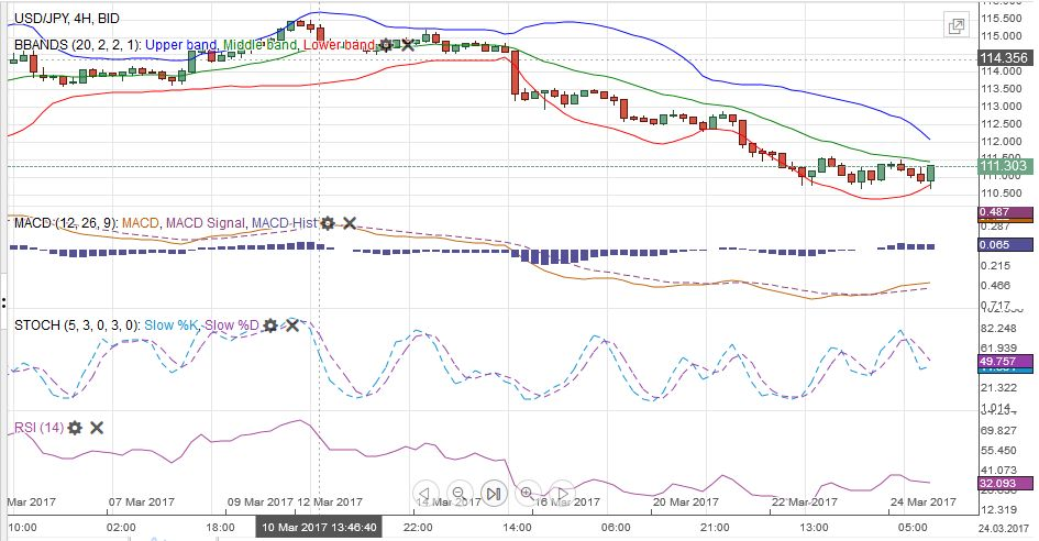 USD/JPY MACDS Stochastics Bollinger Bands RSI Relative Strength Moving Average, March 25