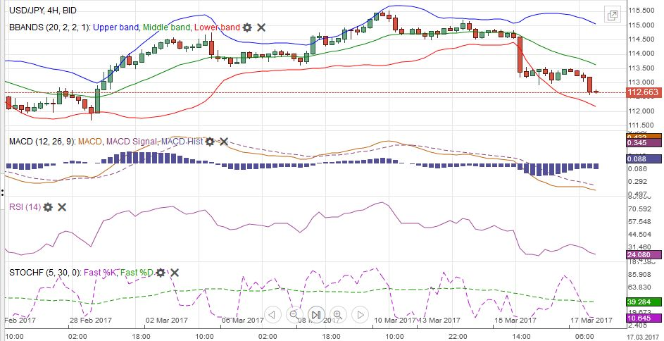 USD/JPY with Technical Indicators, March 13 - 18