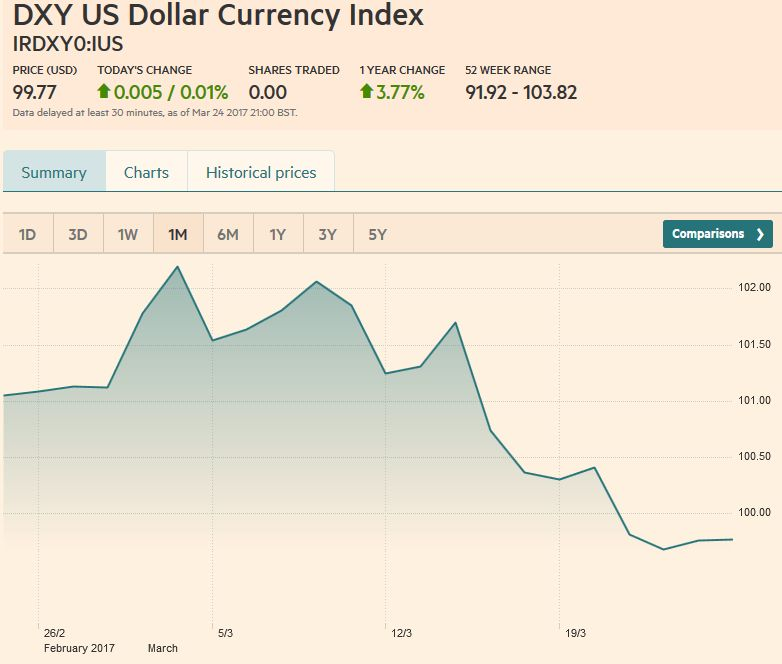 US Dollar Currency Index, March 25