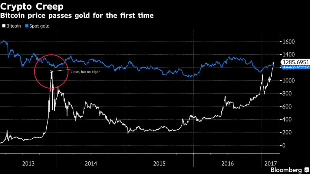 Bitcoin Gold, 2012 - 2017