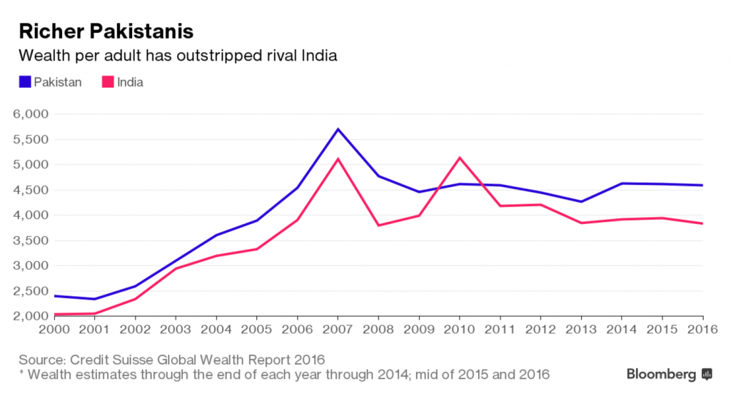 Richer Pakistanis Wealth per adult has outstripped rival India