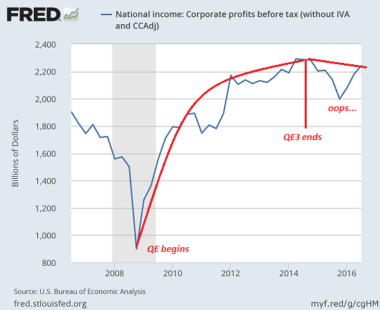 Corporate Profits, 2008 - 2016