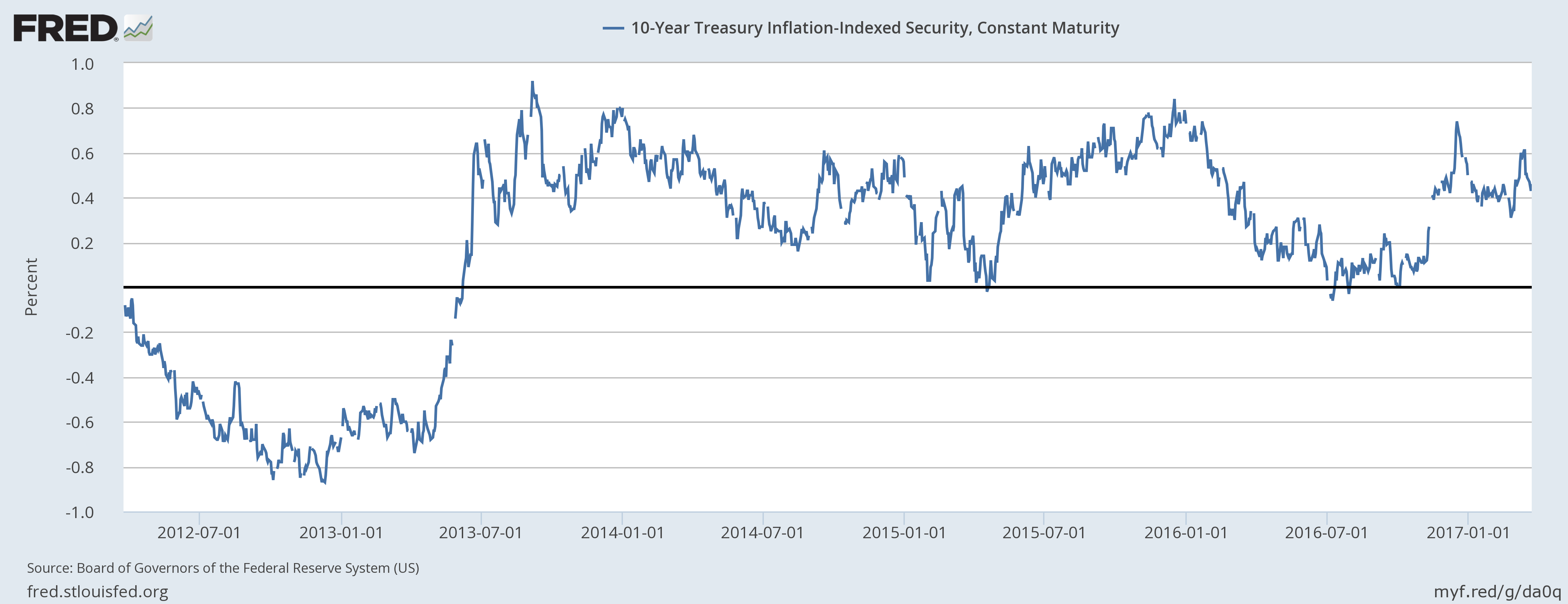 10 Year Treasury Inflation Indexed Security, 2012 - 2017