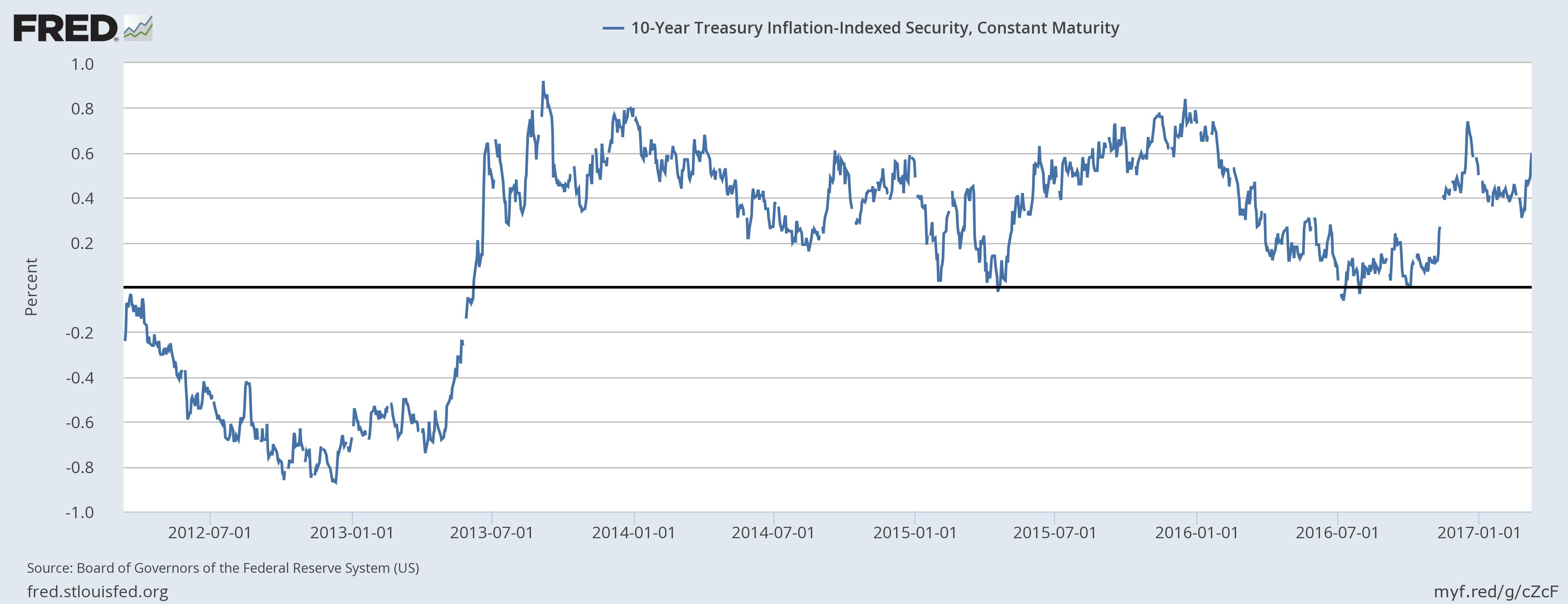 10 Year Treasury Inflation, Jul 2012 - Jan 2017