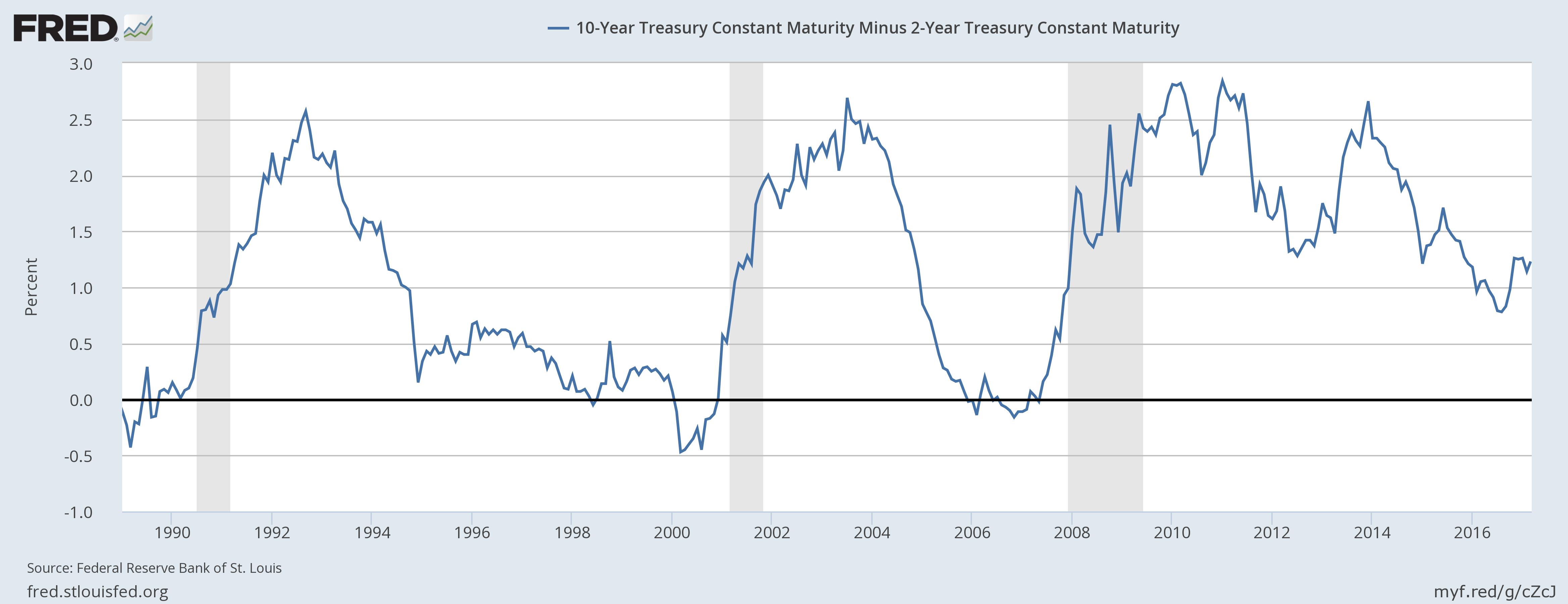10 Year Treasury Constant, 1990 - 2016