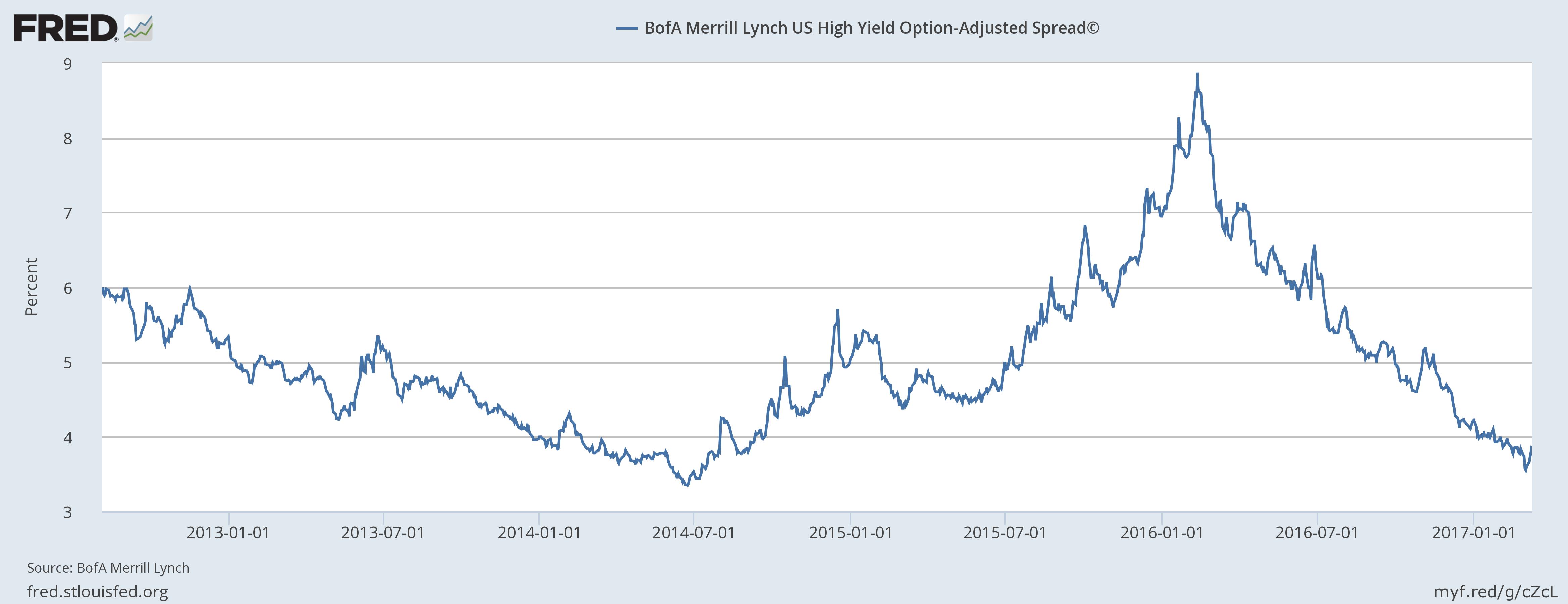 US High Yield Option, Jan 2012 - 2017