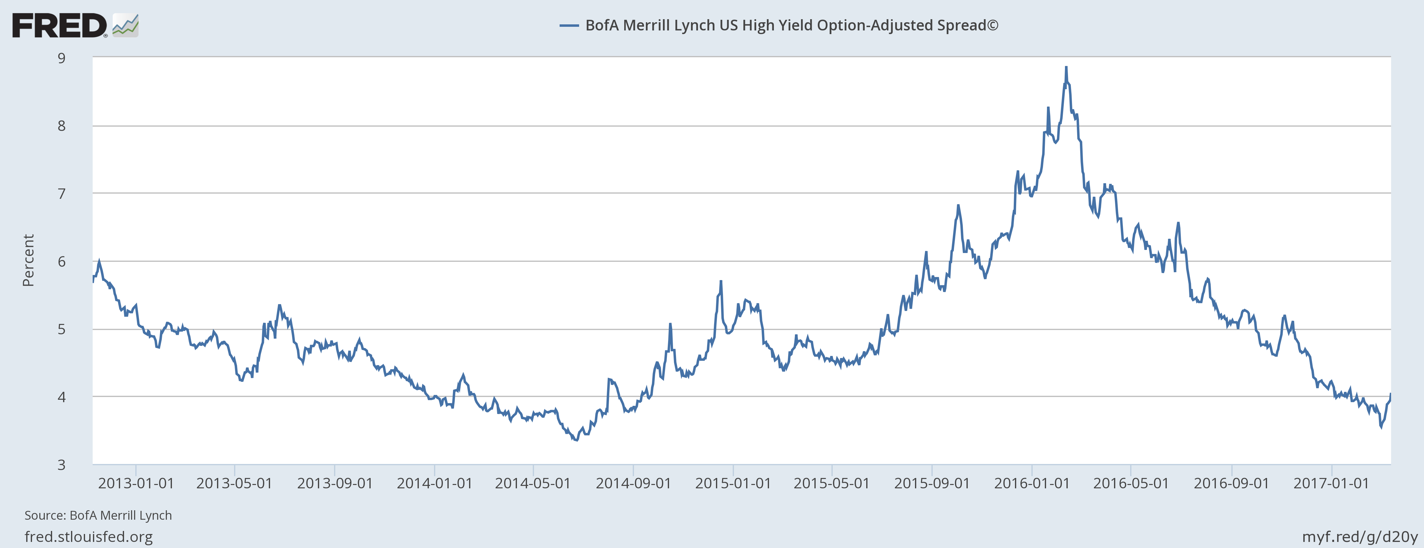 BofA Merrill Lynch US High Yield Option-Adjusted Spread, Jan 2013 - 2017