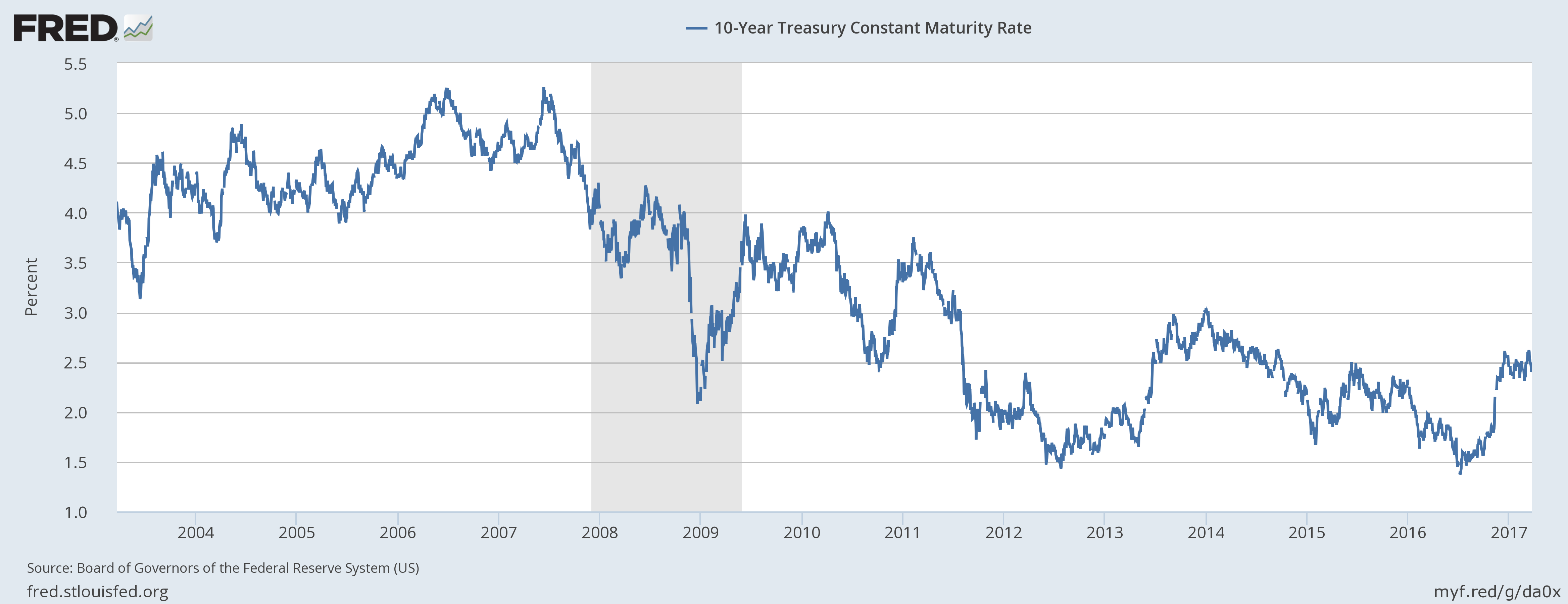 10 Year Treasury Constant Maturity Rate, 2003 - 2017
