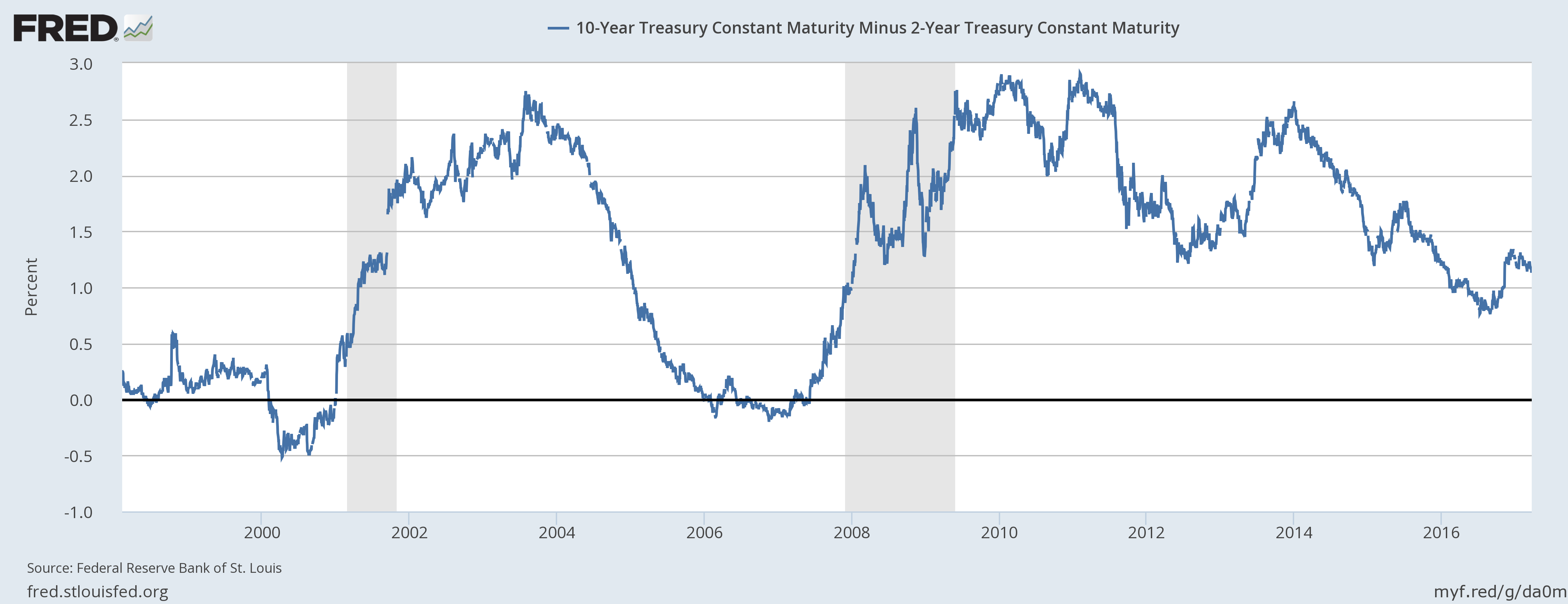 10 Year Treasury Constant Maturity Minus 2 Year, 1999 - 2017