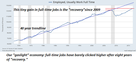 Employed, Usually Work Full Time, 1970 - 2015