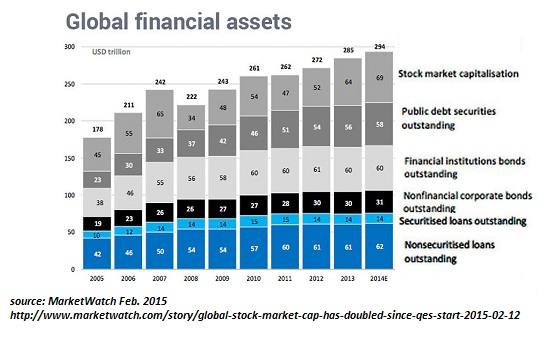 Global Financial Assets, 2005 - 2014