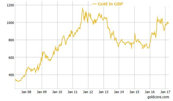 Gold Bars and UK GBP, Jan 2008 - 2017