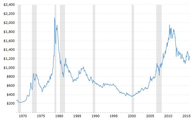 Gold Inflation Adjusted 1970-2017