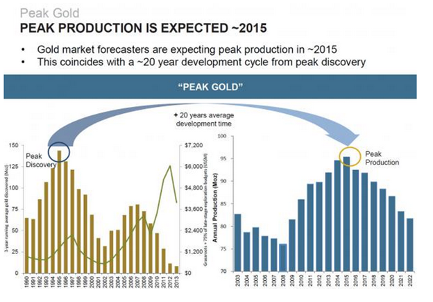 Peak Gold Production is expected 2015