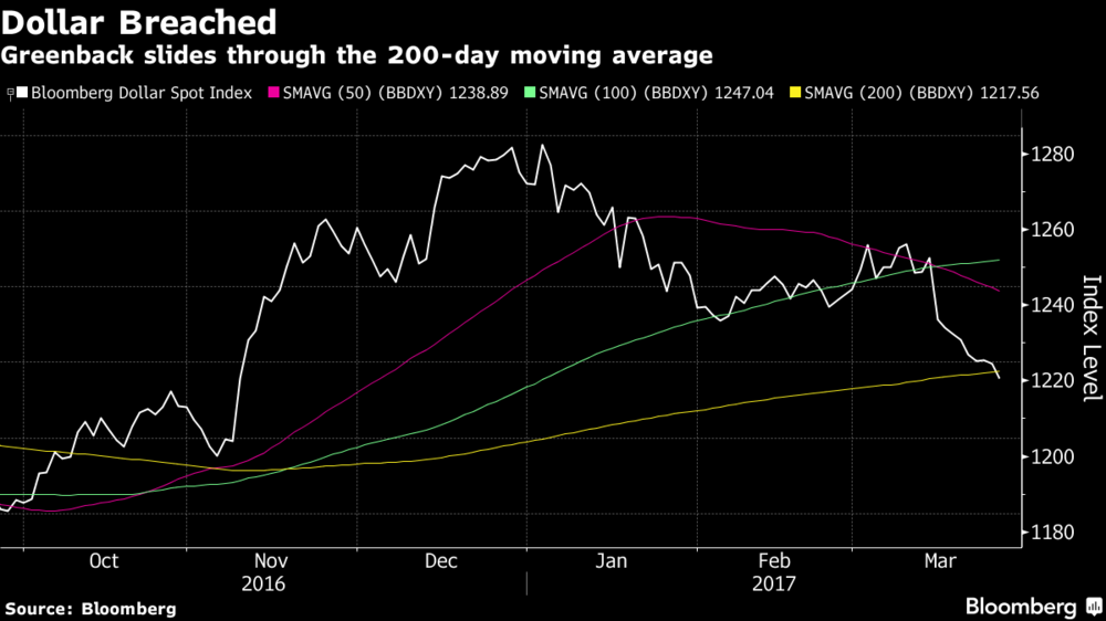 Greenback Slides Through Moving Average, Oct 2016 - Mar 2017