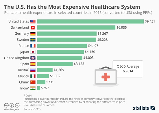 U.S. Healthcare System