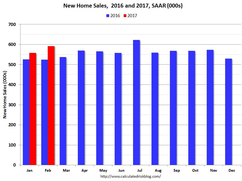 U.S. New Home Sales, February 2017