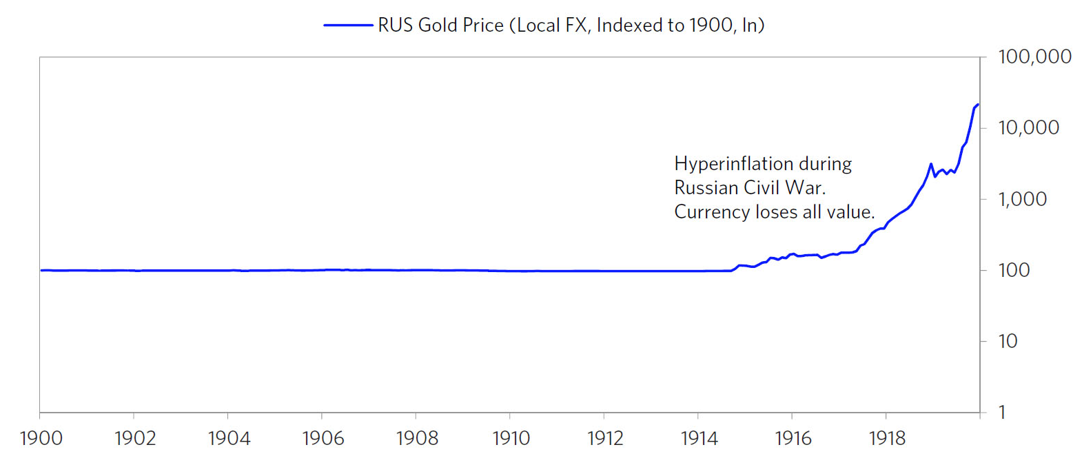 Russia Gold Price 1900 - 1918