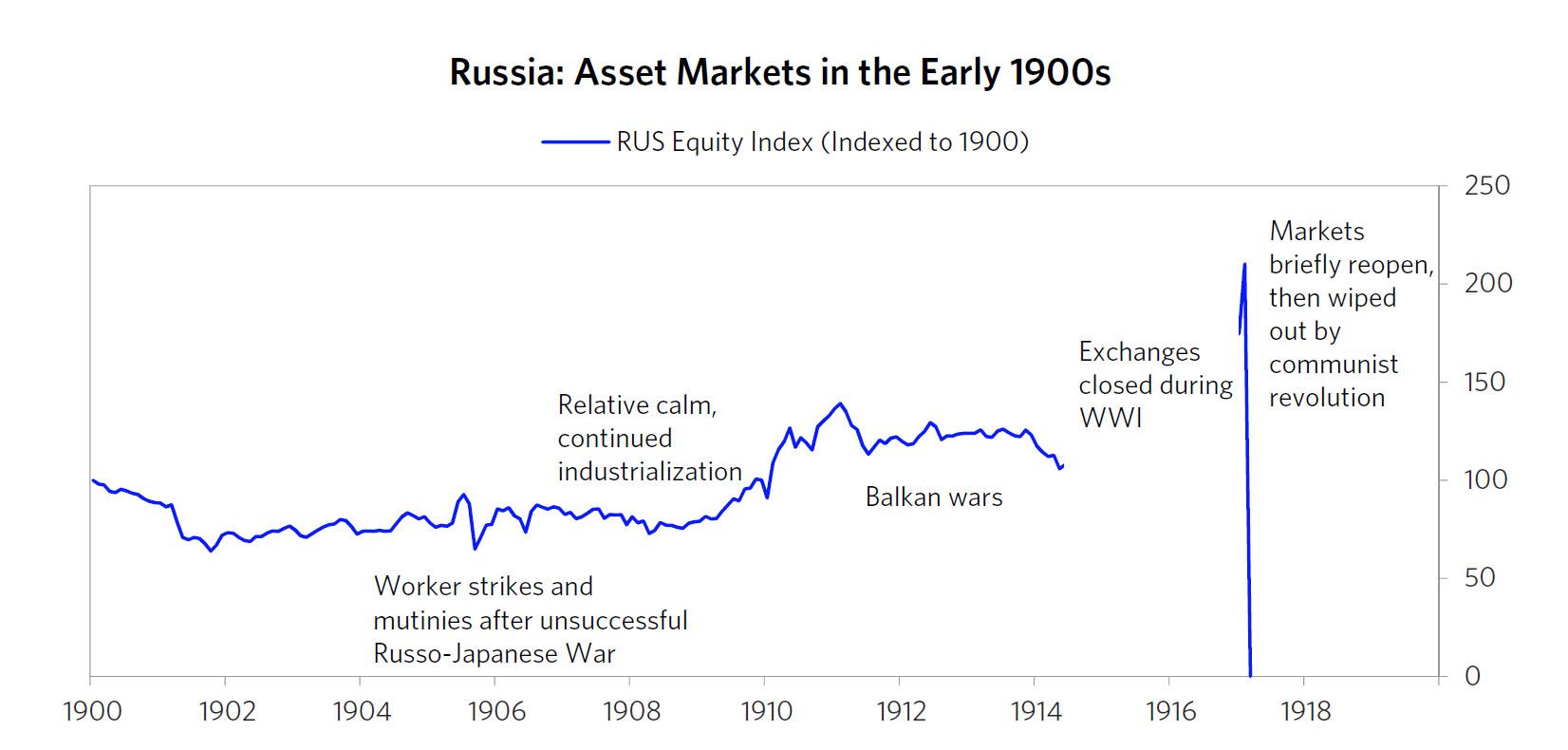 Russia Equity Index to 1900