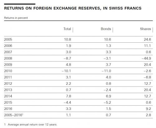 Foreign Exchange Reserves - Swiss Franc