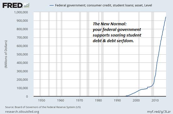 Student Loans 1950-2010