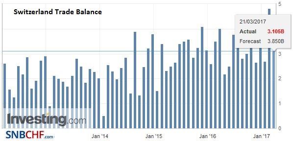 Switzerland Trade Balance, February 2017