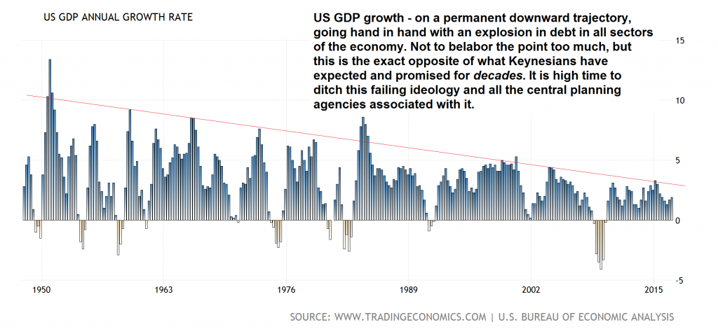US GDP Annual Growth Rate, 1950 - 2015