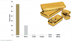 stock-to-flow ratios of gold and silver compared