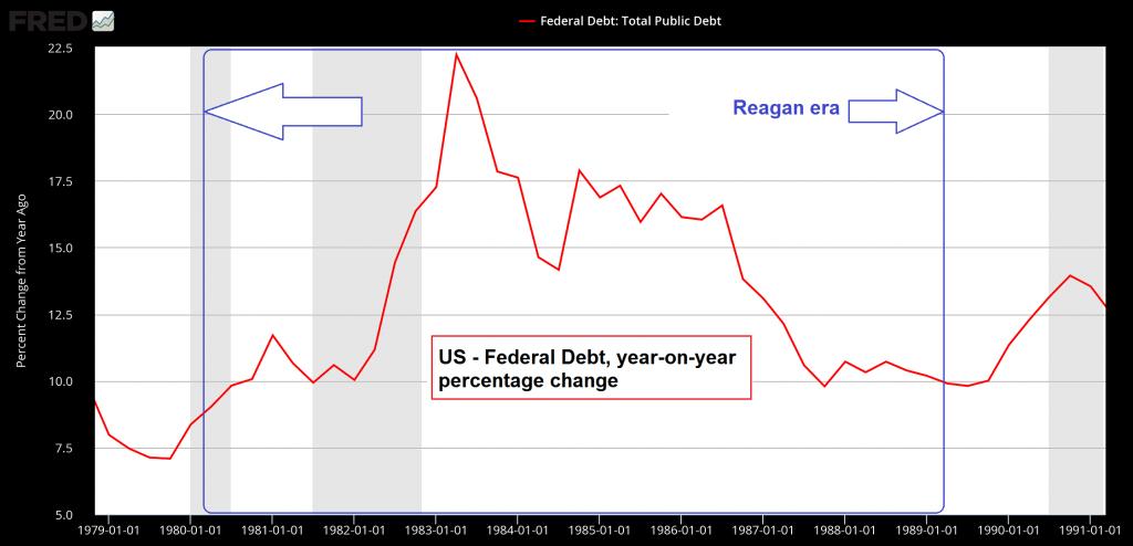 Total Public Debt, 1970 - 1991