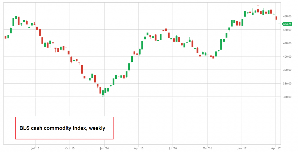 BLS Cash Commodities Index, Weekly July 2015 - April 2017