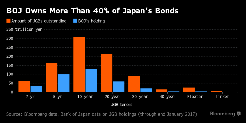 Bank of Japan Bond Holdings