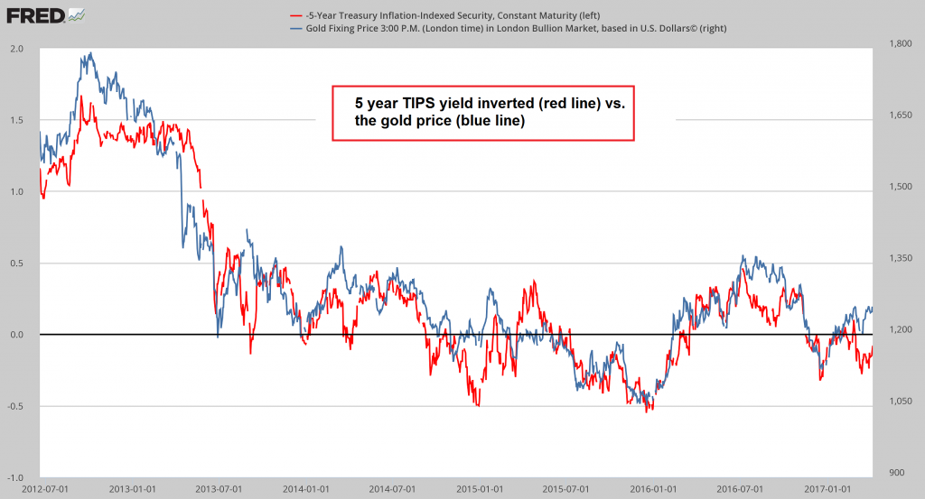 Inverted 5 year TIPS yield vs. the gold price since mid 2012