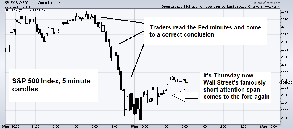 S&P 500 intraday
