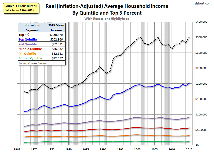 US Real Average Household Income By Quintile And Top 5 Percent, 1965 - 2015