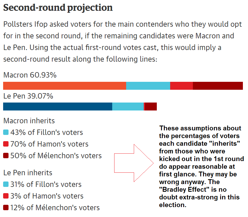 French Presidential Election Second Round Projection