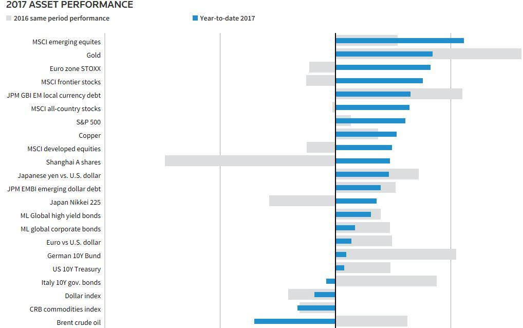 2017 Asset Performance