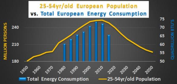 European Population vs. Total Europe Energy Consumption