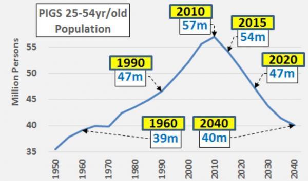 PIGS Population 1950-2040