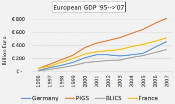 European GDP 1995-2007