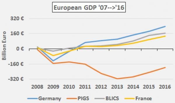 European GDP 2007-2016