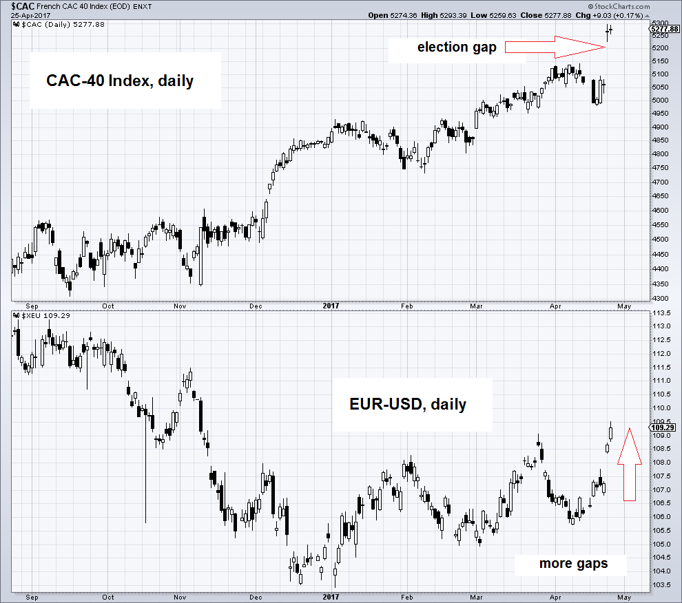 CAC-40 Daily Index