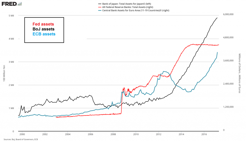 Bank Of Japan, Federal Reserve Bank And Central Bank Assets, 2000 - 20016